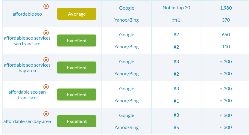 Ranking has gone up in the SERPs of Google, Yahoo and Bing