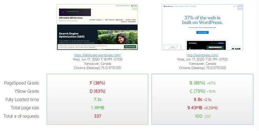 DebbySEO vs. WordPress.com